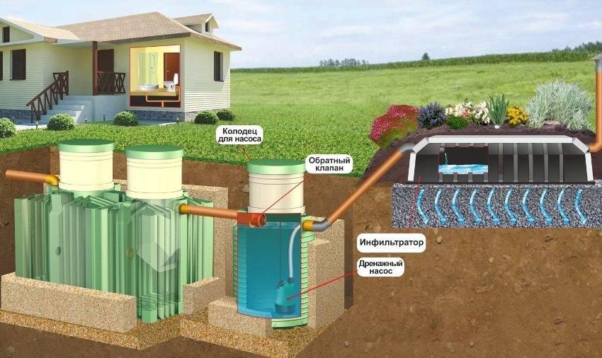 Насос для канализации в частном доме
