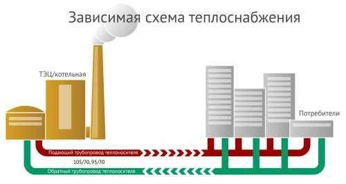 Зависимая и независимая система теплоснабжения