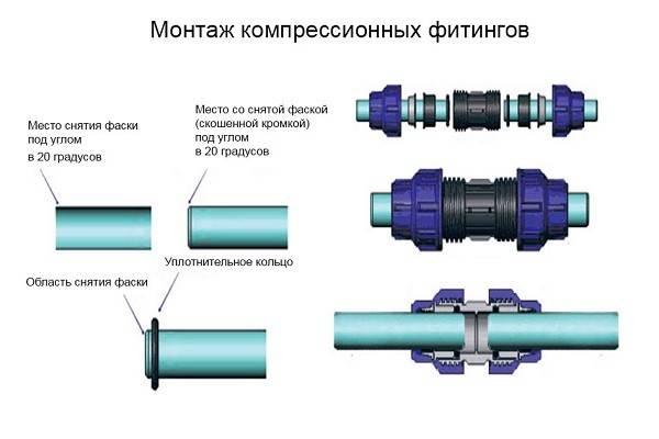 Пнд трубы и фитинги для водопровода