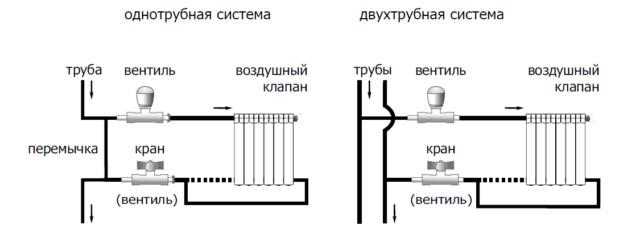 Как установить радиатор