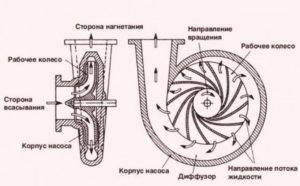 Как работает погружной насос