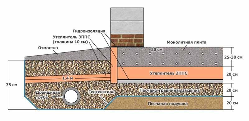 Гидроизоляция и утепление фундамента