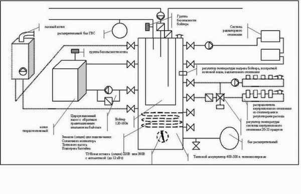 Как установить газовый котел в деревянном доме