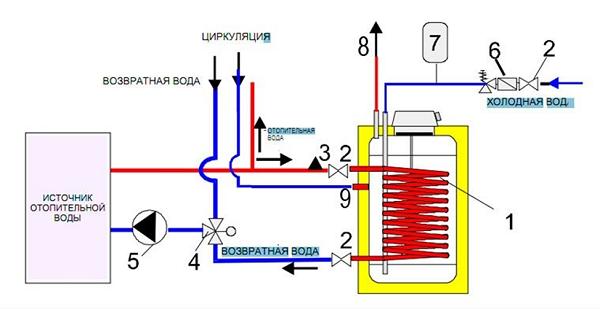 Подключить бойлер к водопроводу