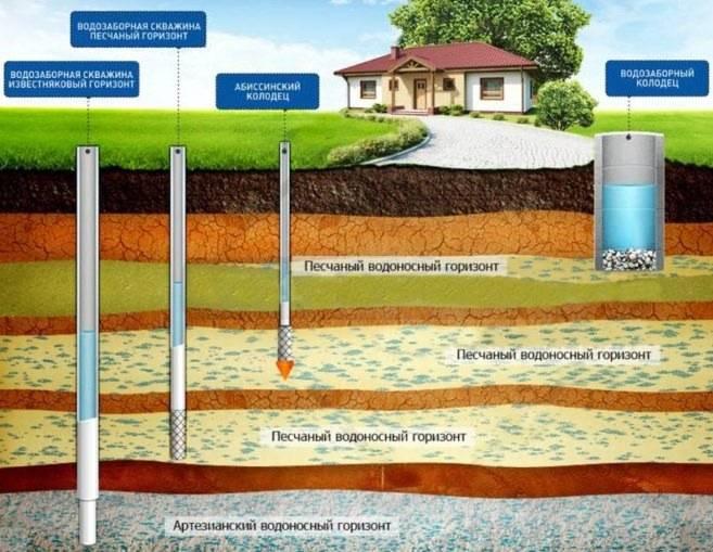 Лицензия на водопользование