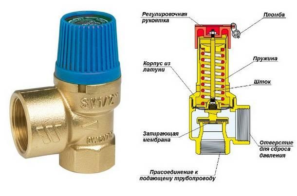 Гидроудар в трубопроводе