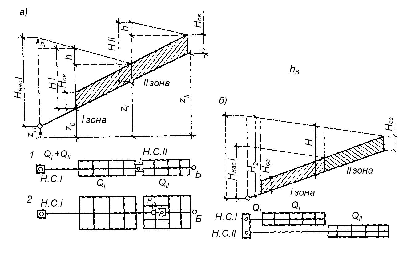 Гидравлический расчет системы водоснабжения