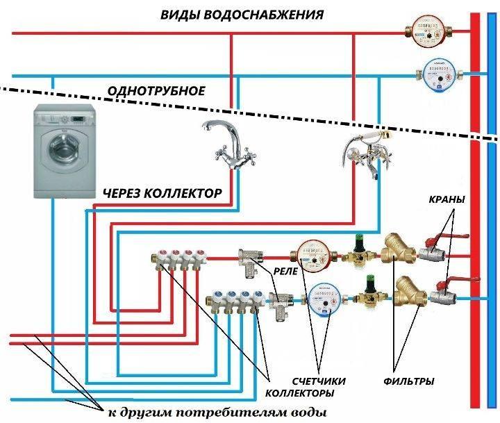 Устройство водопровода в частном доме