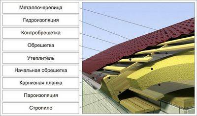 Пирог крыши мансарды