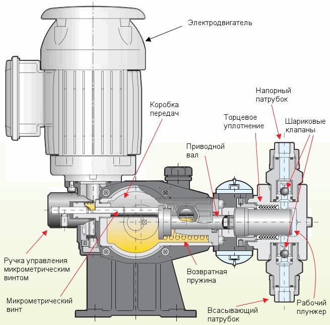 Плунжерный насос высокого давления для воды
