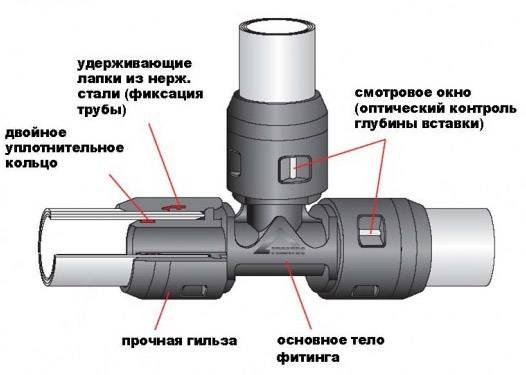 Соединения для металлопластиковых труб