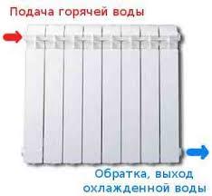Крепление биметаллических радиаторов к стене