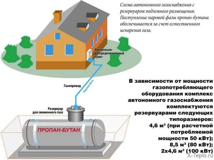 Сколько газа потребляет газовый котел в месяц