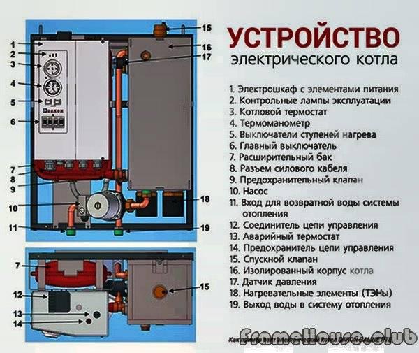 Электрокотел отопительный