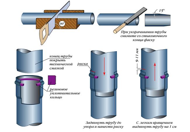 Пластиковые трубы с надвижными фитингами