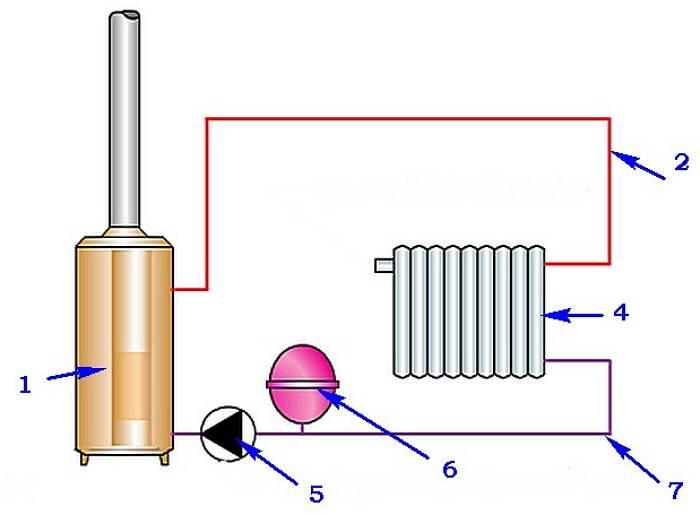 Принцип работы расширительного бака в системе отопления