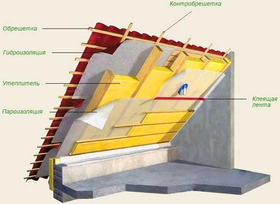 Правильное утепление мансардной крыши