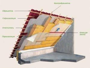 Теплоизоляция для стен каркасного дома