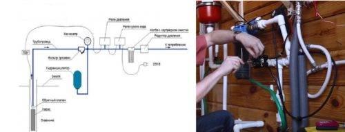 Порядок установки фильтров для очистки воды