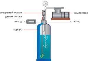 Фильтр для обезжелезивания воды
