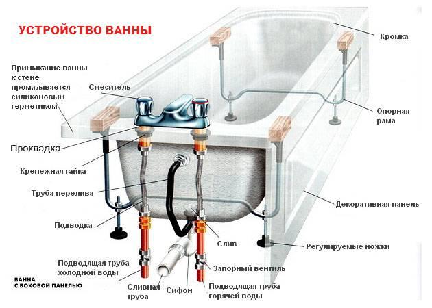 Ванна габариты