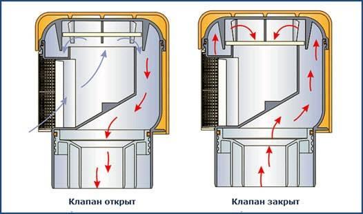 Аэратор канализационный 50