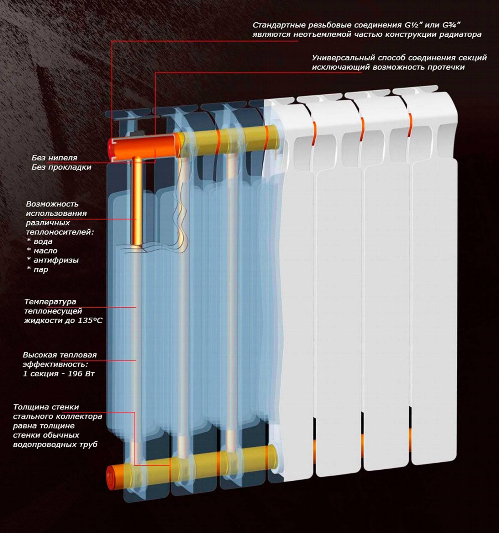 Лучшие алюминиевые радиаторы отопления для частного дома