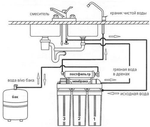 Фильтр для воды под раковину