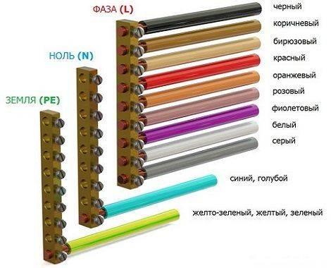 Цветовая маркировка фаз
