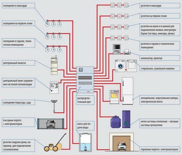 Типовая схема электропроводки частного дома