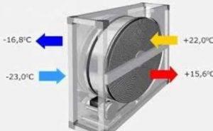 Устройство рекуператора воздуха для самостоятельного изготовления