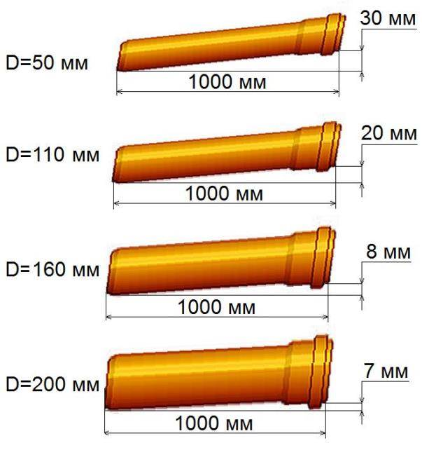 Уклон трубы для канализации