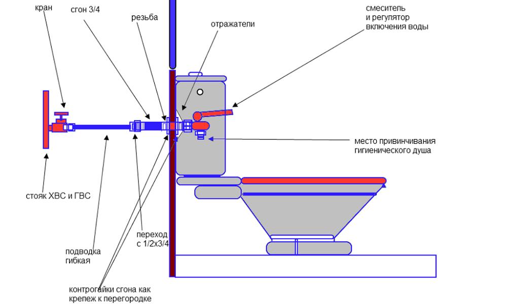 Как установить гигиенический душ для унитаза