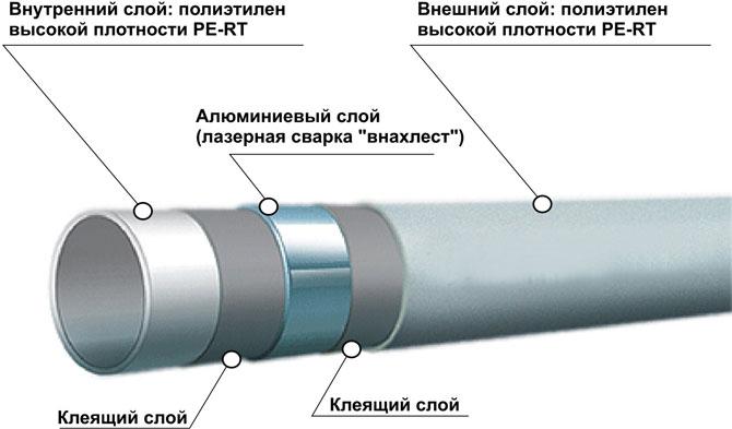 Какая металлопластиковая труба лучше для теплого пола