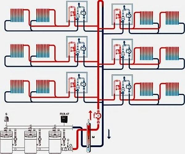 Какое давление в системе отопления многоэтажного дома
