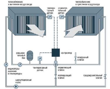 Что такое рекуперация воздуха