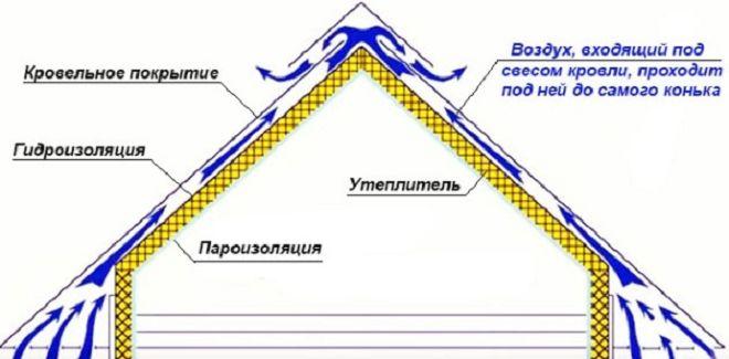Толщина утепления каркасного дома минеральной ватой