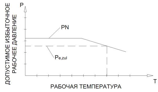 Расчет простого трубопровода