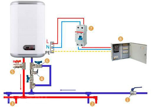 Какой выбрать водонагреватель накопительный или проточный