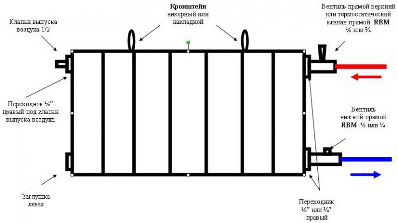 Характеристики радиаторов отопления