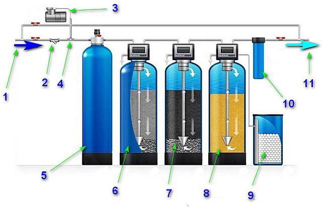 Фильтры для удаления железа