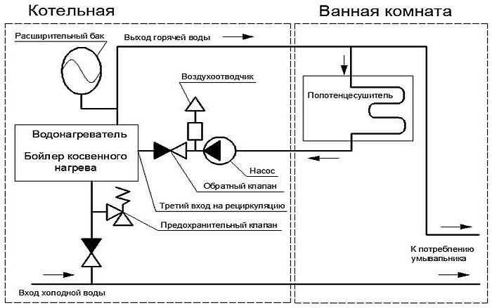 Обвязка водонагревателя