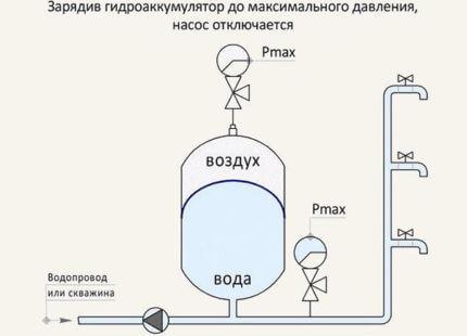 Бытовой насос для повышения давления воды