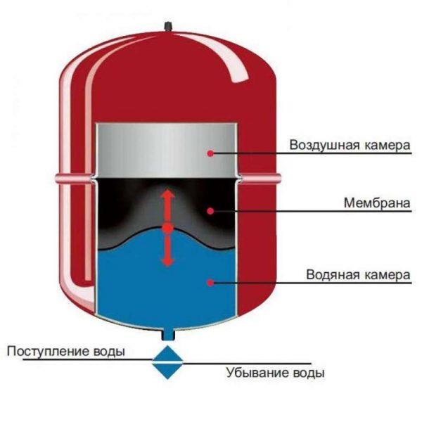 Кран маевского автоматический