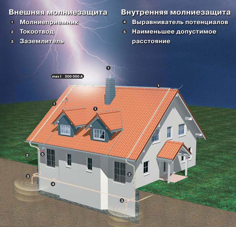 Как работает молниеотвод