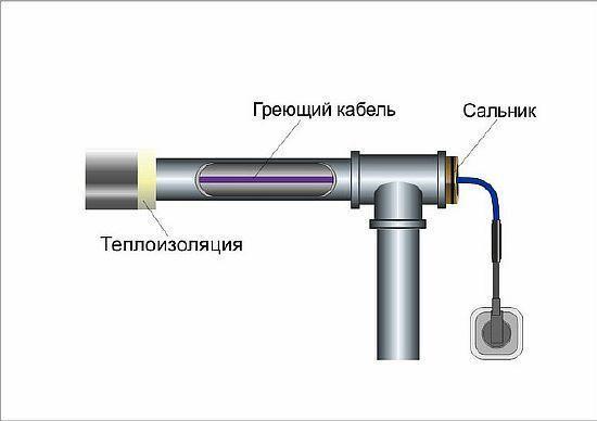Обогревающий кабель для водопровода внутри трубы