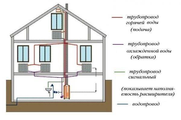 схема подключения системы отопления