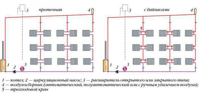 замкнутая система отопления в частном доме схема