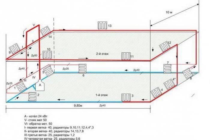схемы систем отопления одноэтажного дома