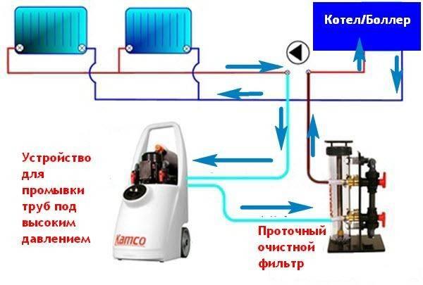 technologiya-promyvki--5